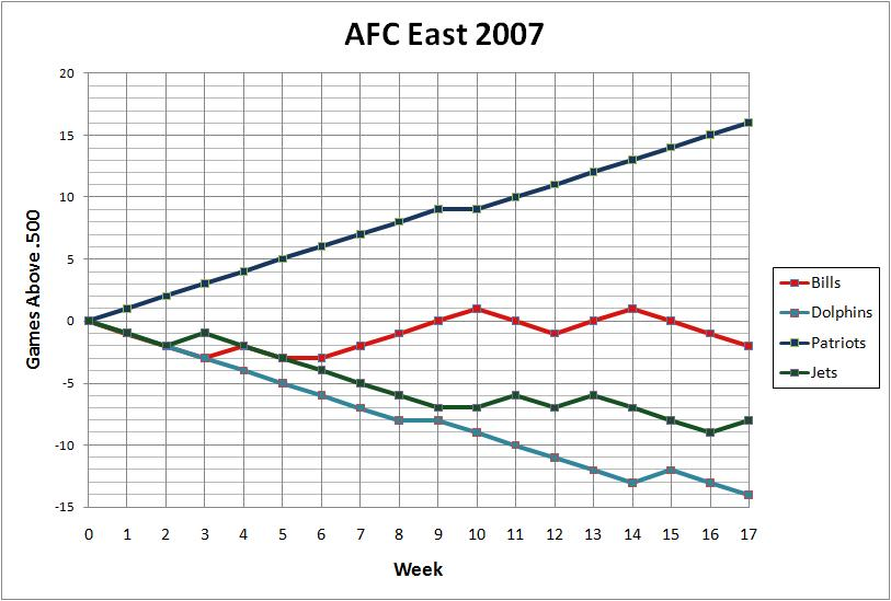 2007 AFC East