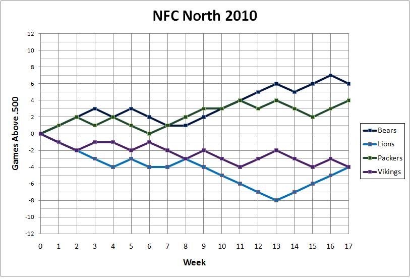 2010 NFC North standings