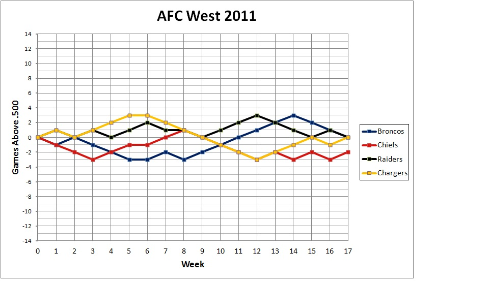 2011 AFC West standings