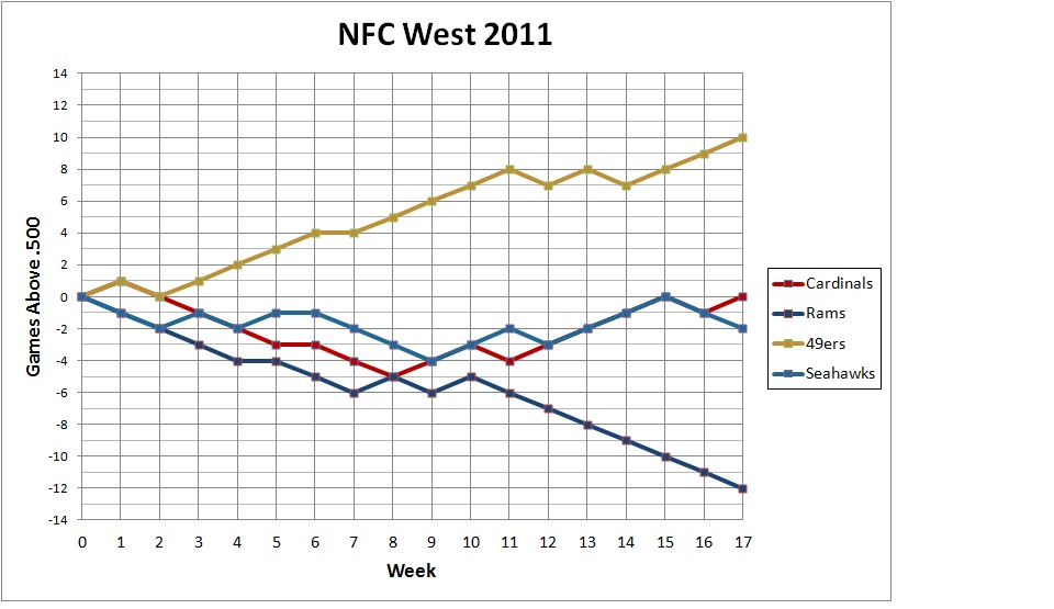 2011 NFC West standings