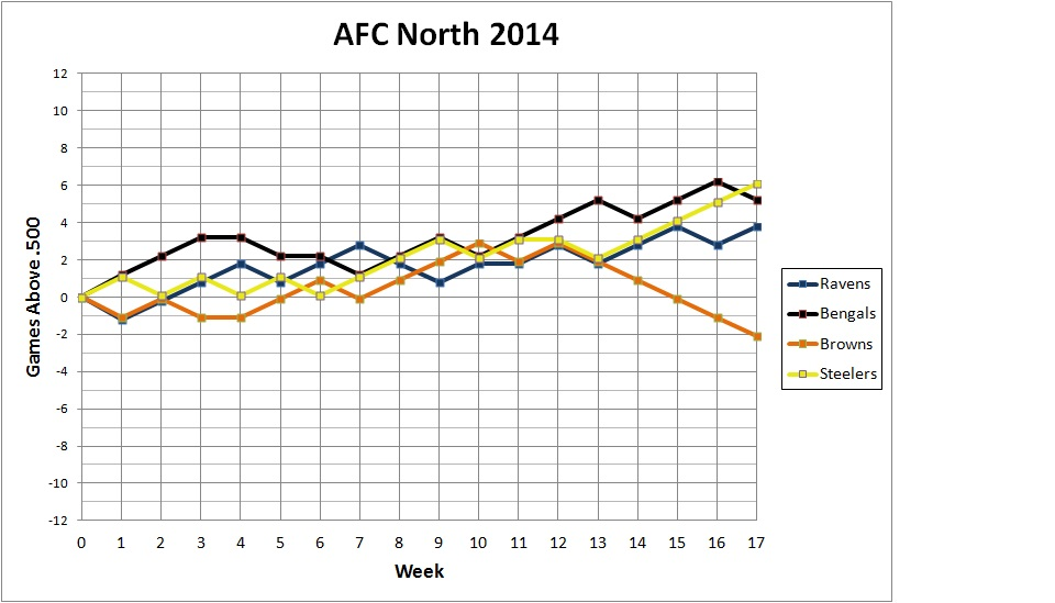 2014 AFC North standings