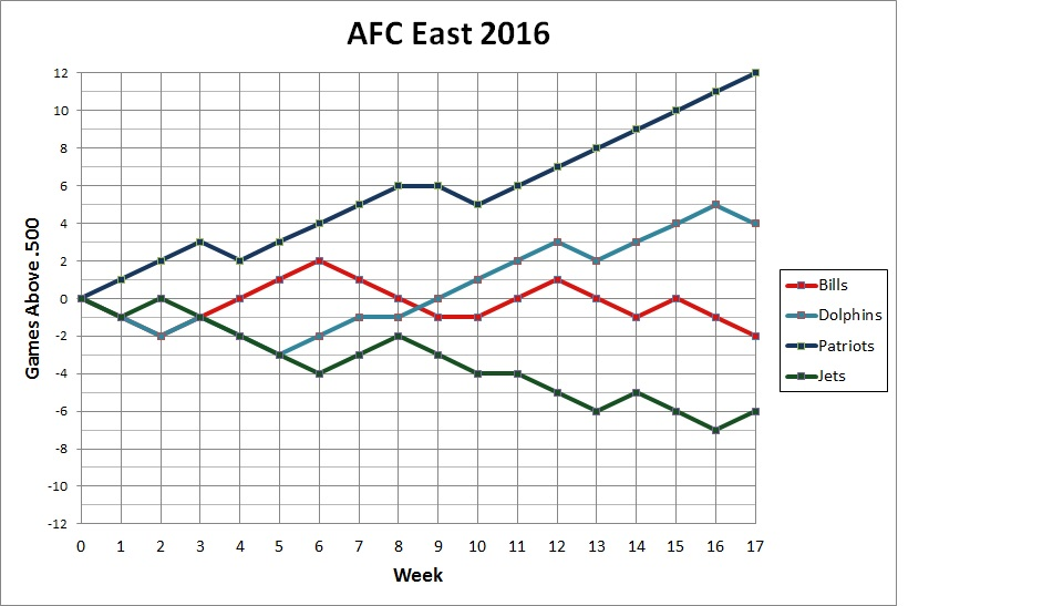 2016 AFC East