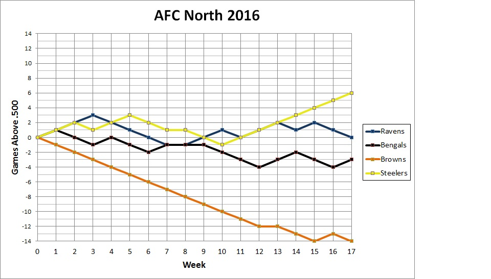 AFC North standings