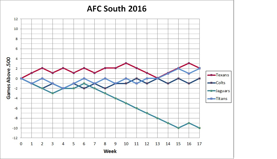 AFC South standings