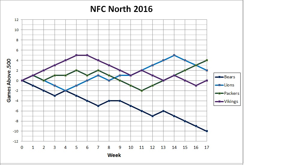 NFC North standings