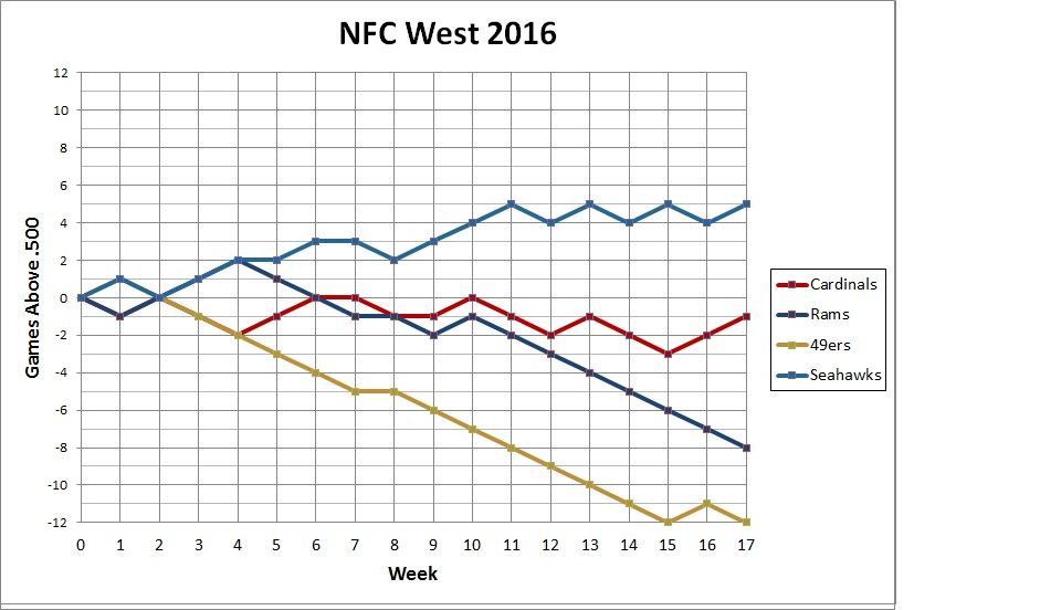 2015 NFC West standings